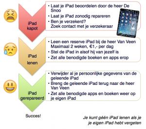 iPad kapot stroomschemaA